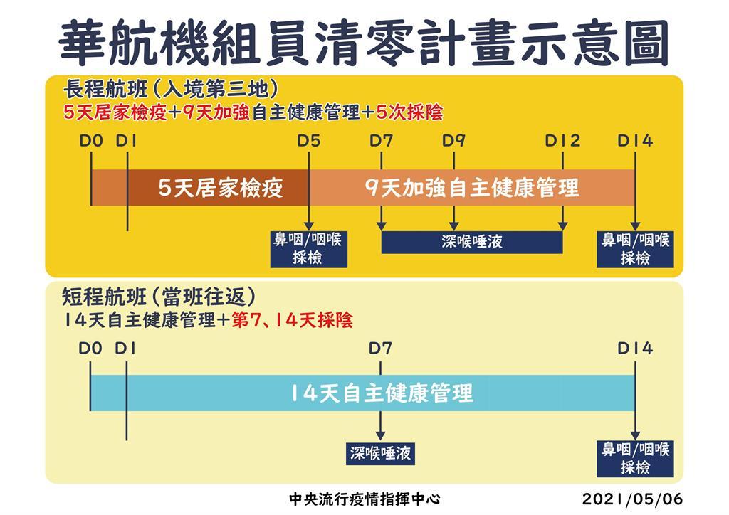 快新聞/即起啟動「清零計畫」 陳時中公布華航機組員最新檢疫措施