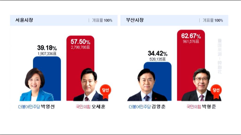投票率超過5成!南韓首爾、釜山市長補選執政黨慘敗
