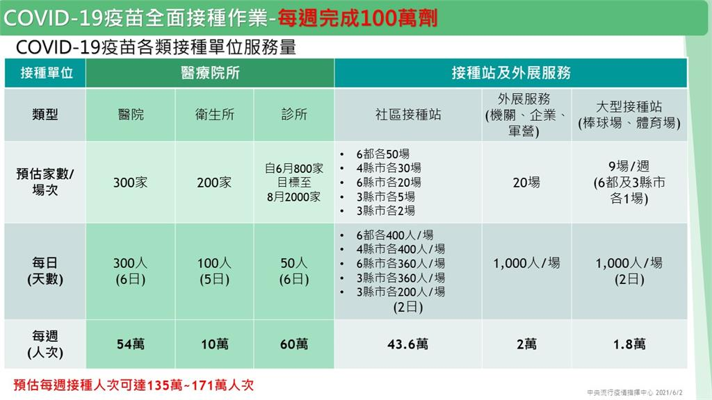 台灣2百多萬劑疫苗已到貨!預約施打Q&A 中央、地方「大規模接種計畫」一次看