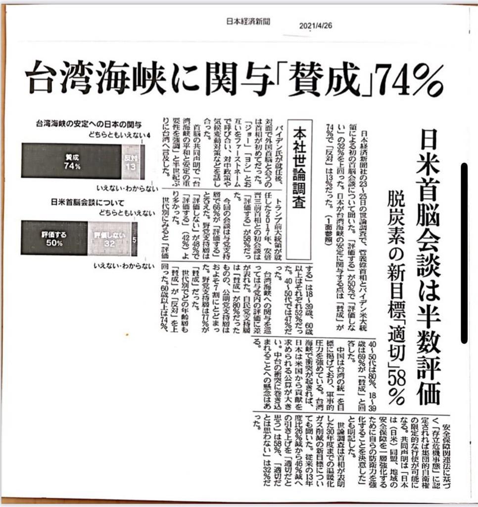 快新聞/日經民調74%日本民眾「支持政府出手穩台海」  台日斷交後首次過半!