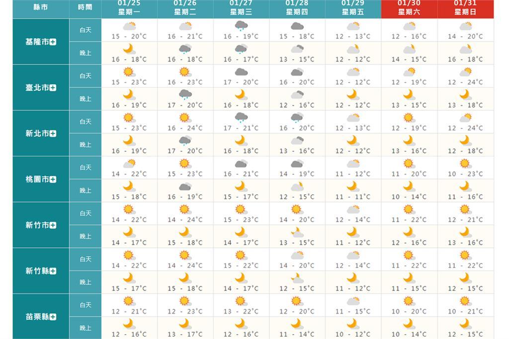快新聞/今起回暖「週四冷氣團報到」 北部及東部轉冷急凍2天