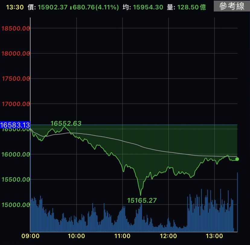 本土疫情風暴+美股重挫夾殺 台股盤中崩跌1417點史上最慘