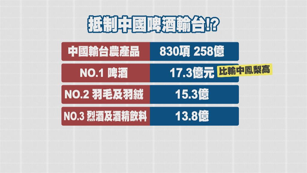 中國啤酒去年輸台17.3億最多 網友揚言抵制