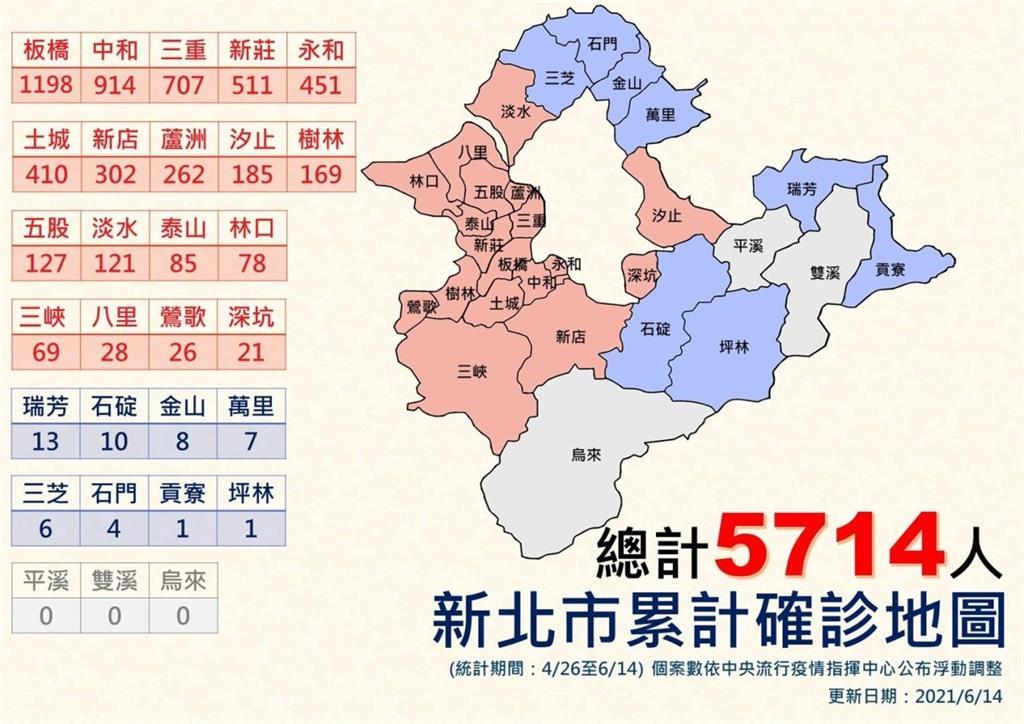 快新聞/新北+98例 侯友宜:整體趨勢緩降控制中「仍無樂觀條件」