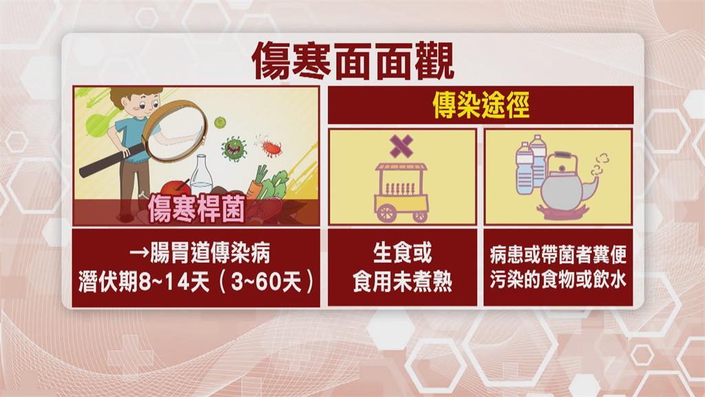 不明發燒腹瀉一個月 女學生確診傷寒!傷寒致死率達一成 儘量吃熟食並多洗手