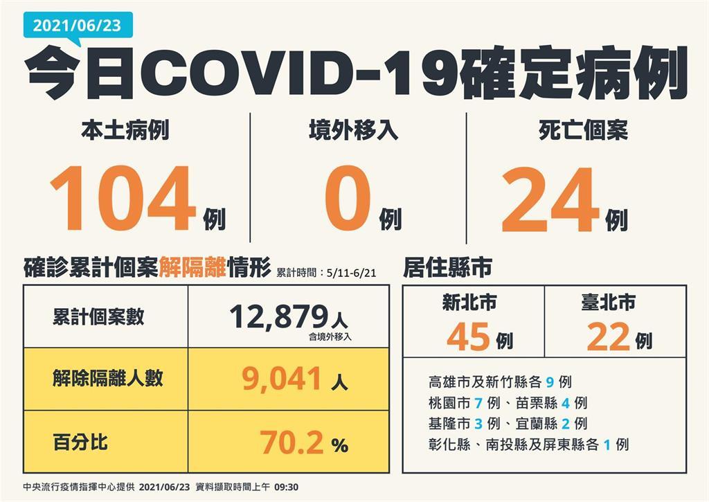 快新聞/再次回升3位數!本土增104例「新北45、台北22」