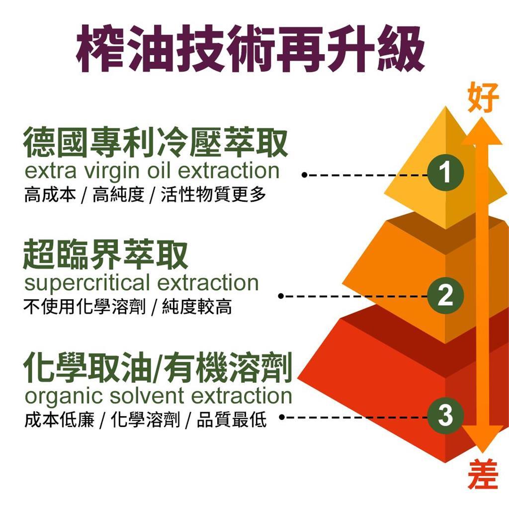 沙棘油萃取技術與評價