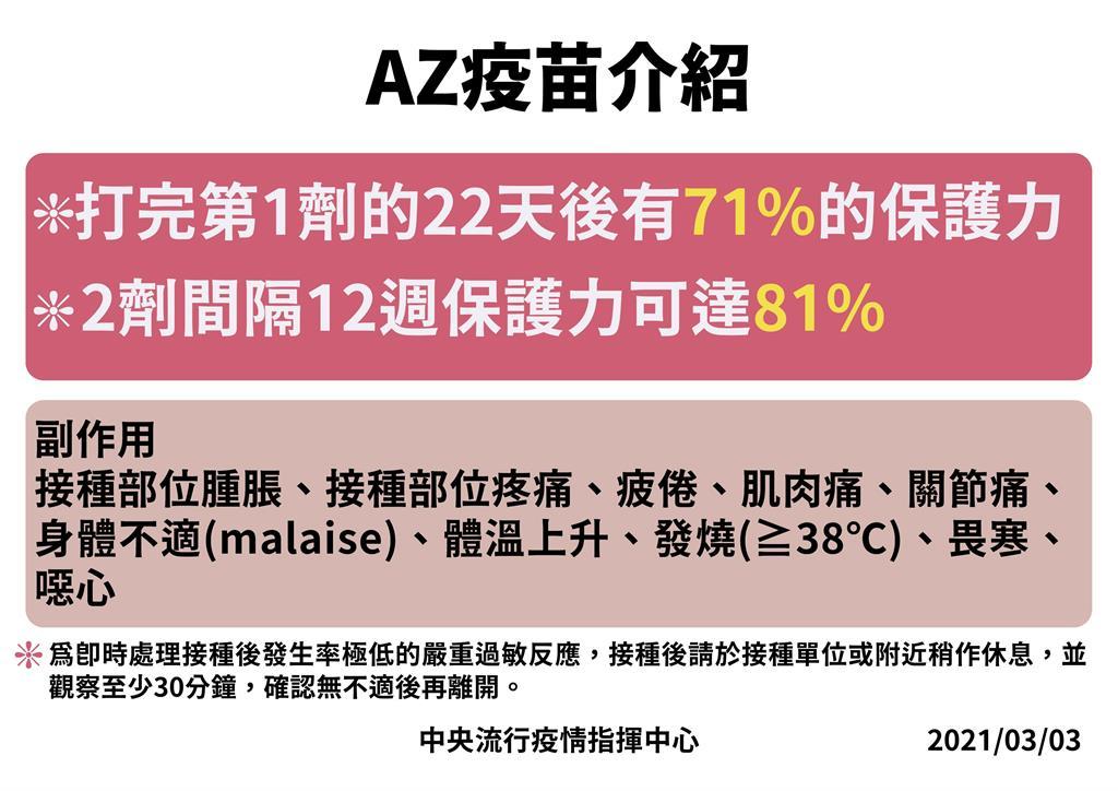 快新聞/首批AZ疫苗11.7萬劑抵台! 陳時中:每人施打2劑「保護力可達8成」