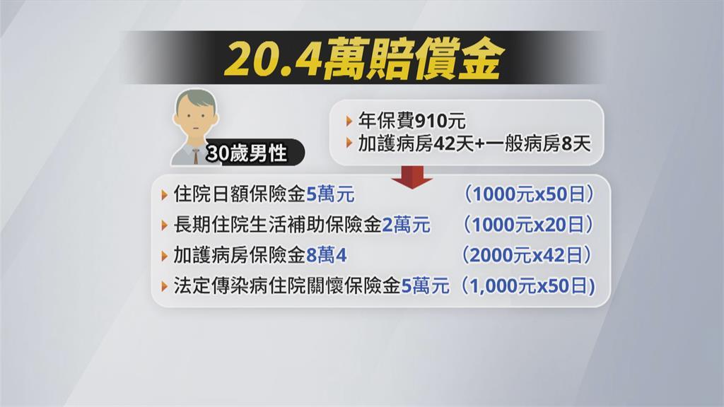 「防疫保單」夯到停售! 仍有7家防疫險供選擇