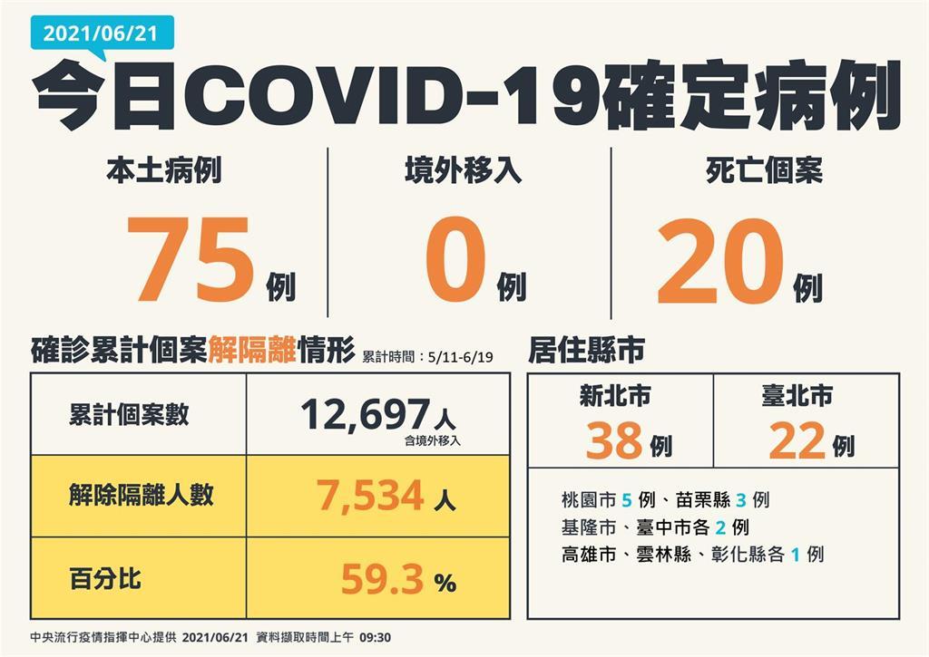 快新聞/三級警戒以來首降至2位數!本土增75例「新北38、台北22」