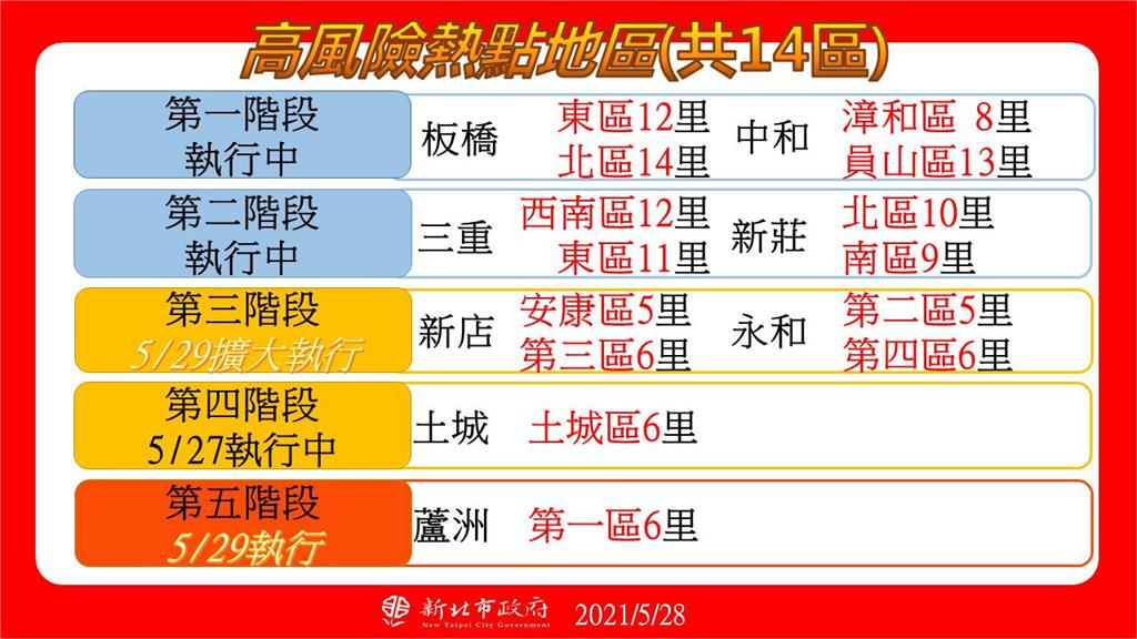 快新聞/蘆洲29日設熱區防疫中心 侯友宜:為「升級實戰演練」做準備