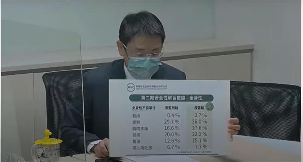 快新聞/國產疫苗解盲成功 高端:受試者發燒率小於1%、安全性高