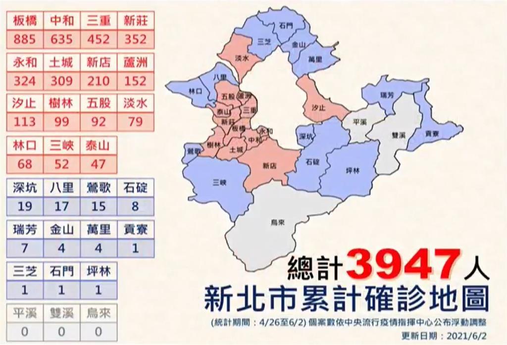 快新聞/新北確診區域分布曝! 侯友宜:土城區長照群聚爆增31人