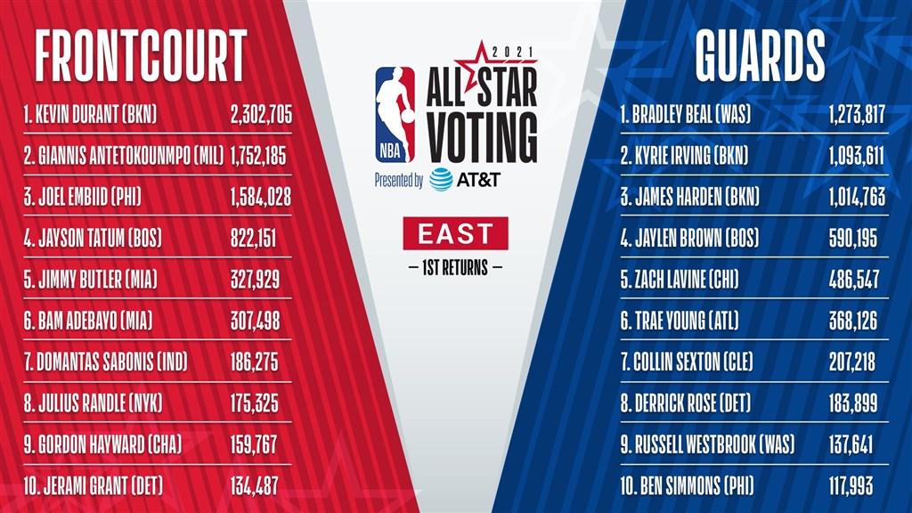 NBA/明星賽首波票選結果 杜蘭特、詹姆斯暫時領先