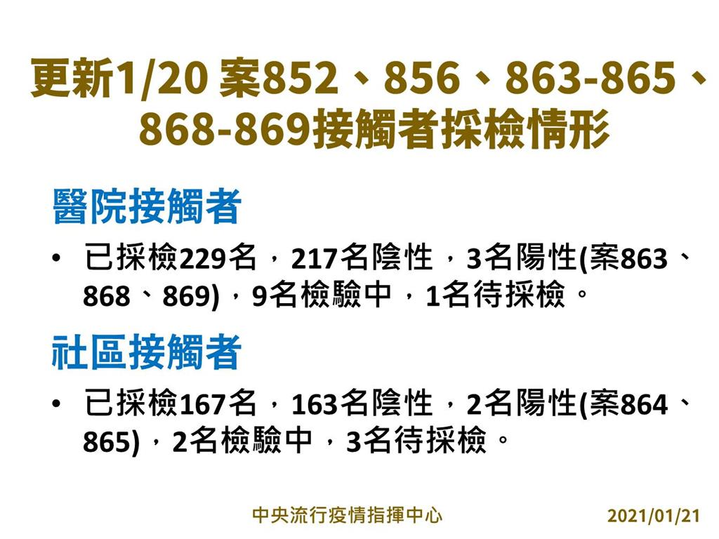 快新聞/部桃群聚案累積10人染疫 擴大匡列396名接觸者「尚無陽性」