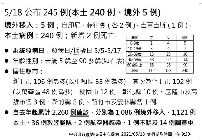 快新聞/新竹市也淪陷! 新增6旬男染疫曾去萬華「連2天都奔星辰茶藝館」