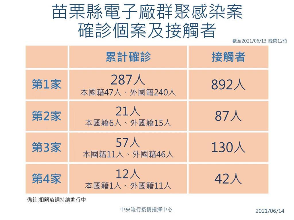 快新聞/苗栗電子廠最新篩檢結果出爐 陳時中:整體確診率有降低