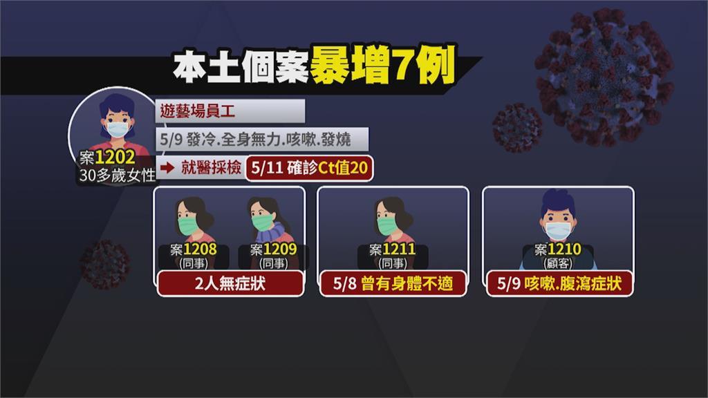 週二暴增7例本土病例 6人感染源仍不明