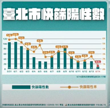 快新聞/北市本土確診降至26例 柯文哲:陽性率創下0.6新低