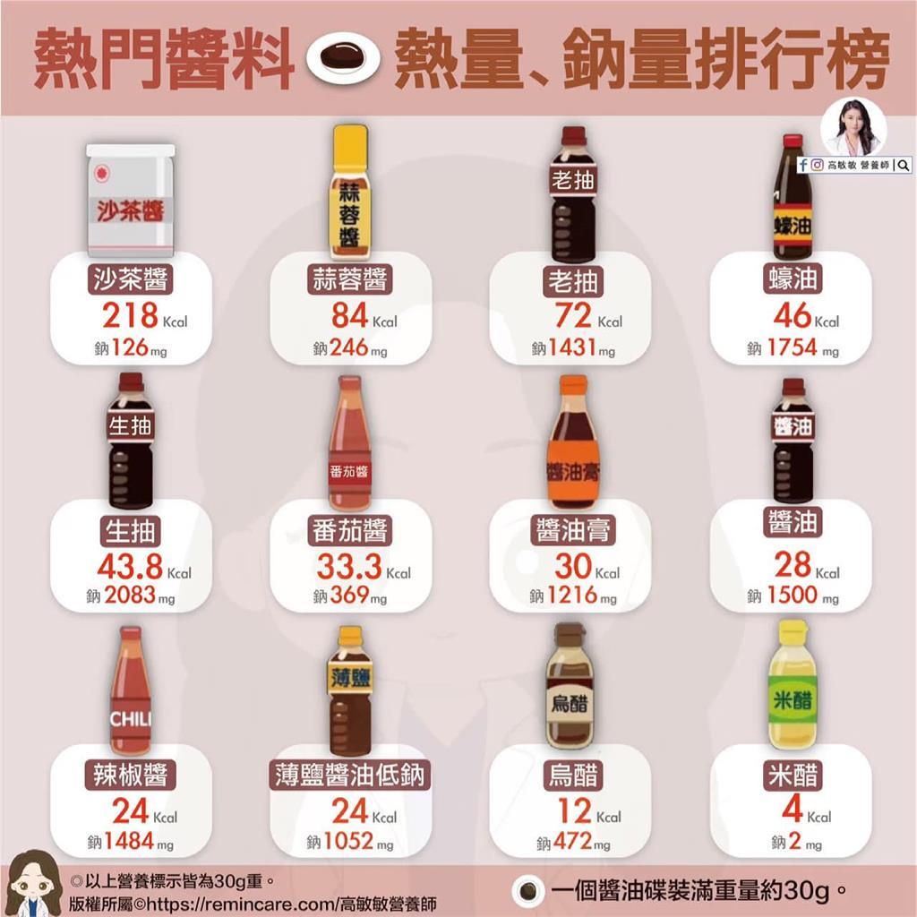 12種醬料熱量排行!這些鈉含量有夠高 網友看傻:嚇到我了