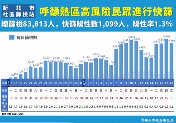 快新聞/新北疫情出現曙光?「陽性率僅0.1%」 侯友宜:有史以來最低