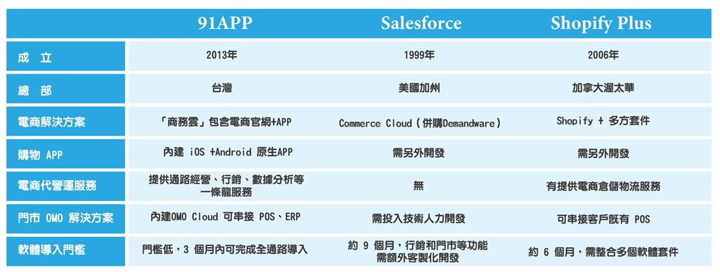 電商上櫃新軍 91APP-KY對標全球頂尖SaaS公司