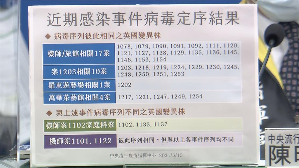 暴增180例本土!萬華茶藝館43例 分布7縣市