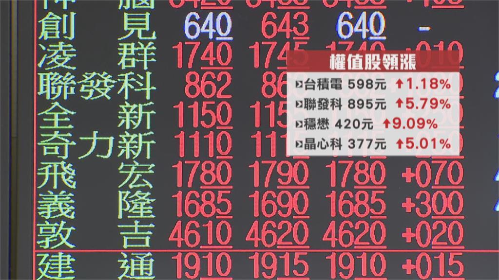 台股早盤飆逾200點 台幣強升5.34角大驚奇!矽力KY衝3千元一度登新股王
