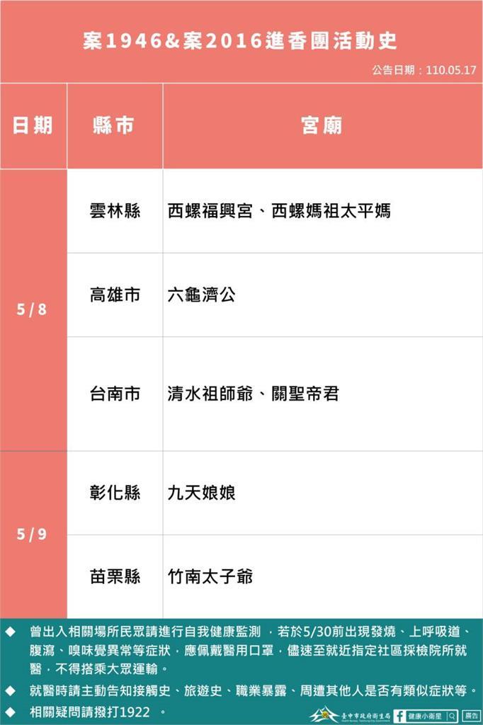 快新聞/台中重慶國小女童、大里男足跡曝光!女童進香團跨5外縣市