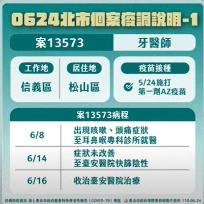 快新聞/台北牙醫打疫苗後確診130病患隔離 柯文哲:打疫苗不保證不會感染