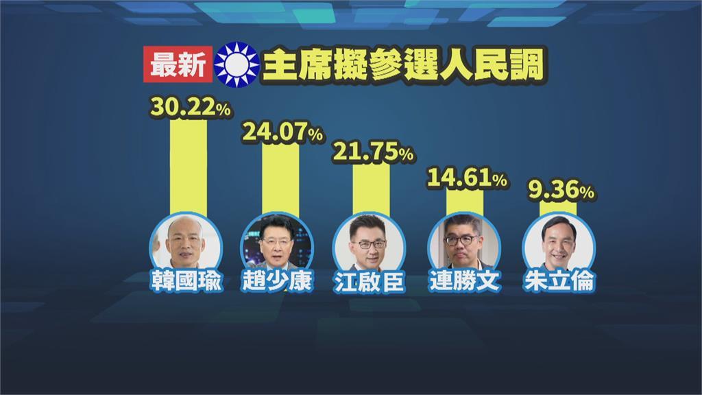 遭黨中央指支持度僅3% 連勝文批惡意打壓