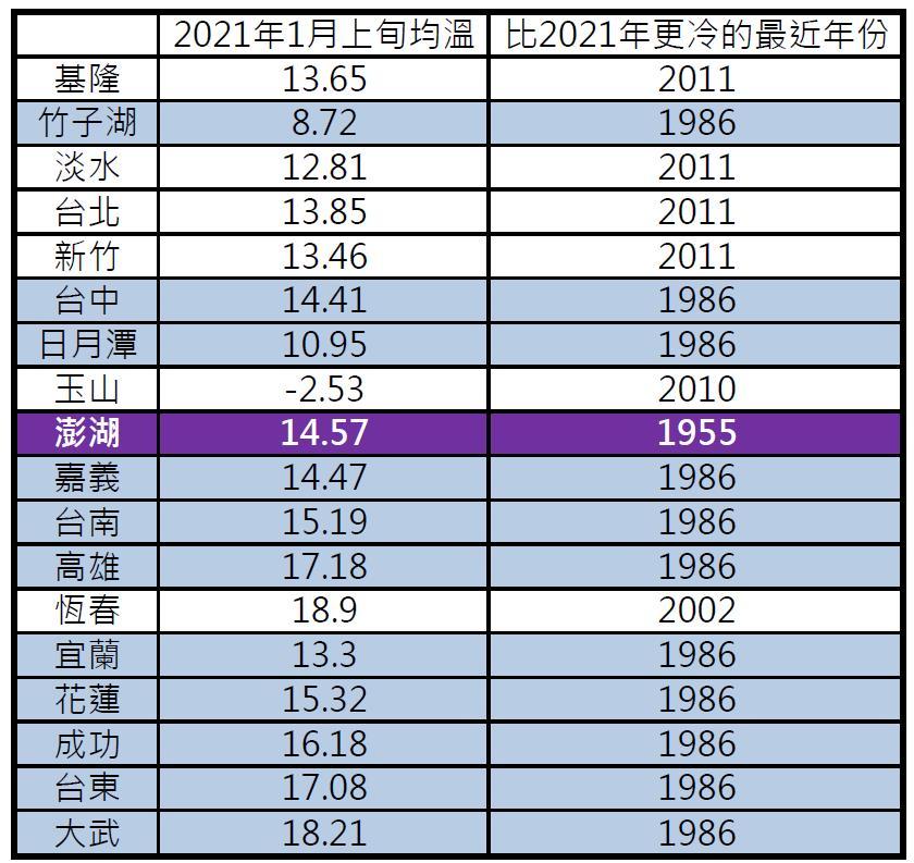 快新聞/氣象局一張圖曝各地低溫破多年紀錄 澎湖上次更冷在66年前「阿公的年代」