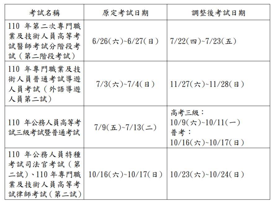 快新聞/三級疫情警戒延長 考選部:高普考等4項國考延期舉行