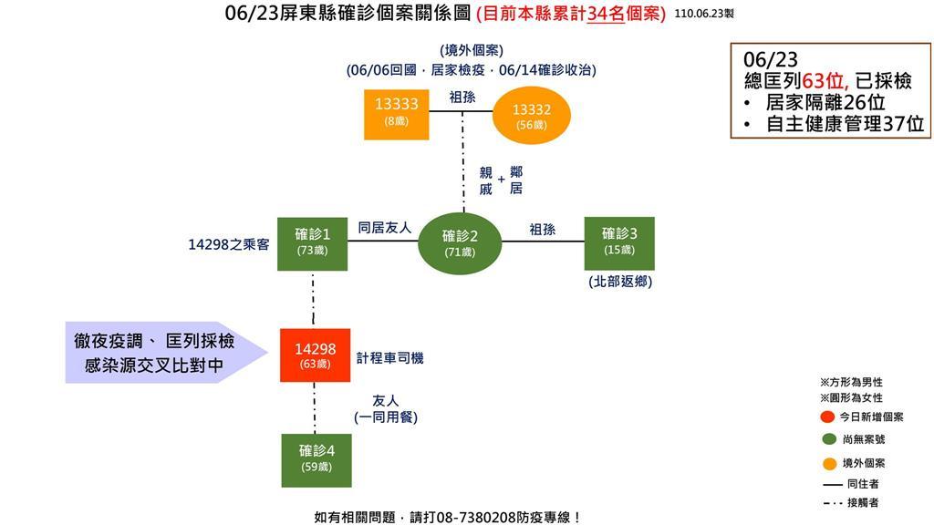 快新聞/屏東今日新增1例計程車司機與秘魯返台祖孫有關? 衛生局:調查中