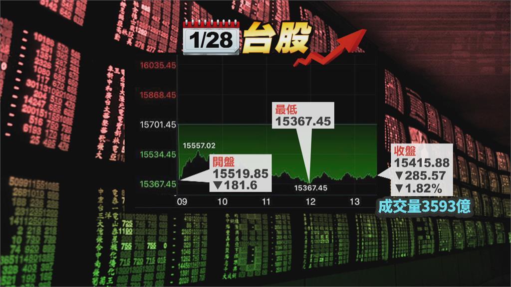 台積電股價力守600元 台股失守月線重挫285點