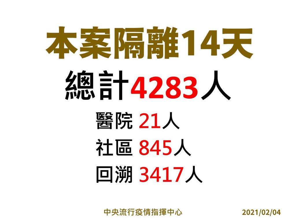 快新聞/讚部桃清零計畫「效率好」已採1196人 陳時中:919人陰性、267人檢驗中
