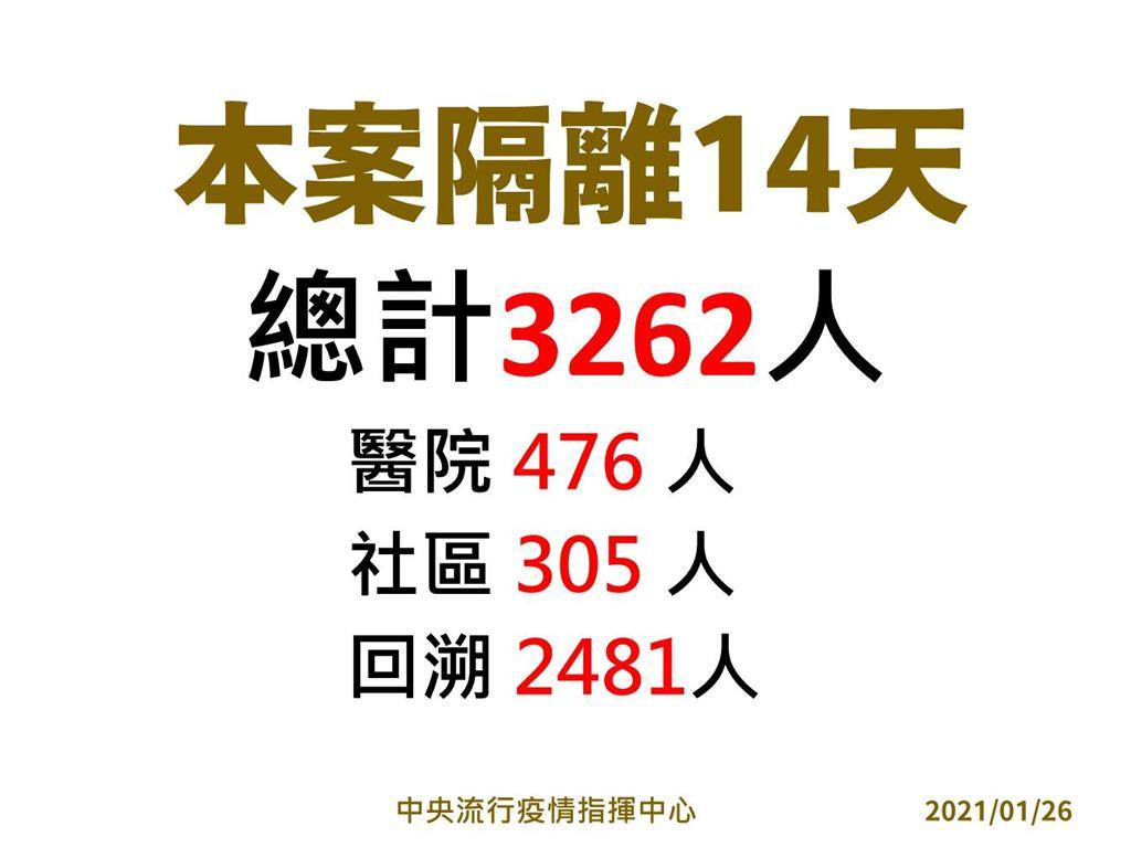快新聞/部桃擴大隔離! 指揮中心匡列增至3262人