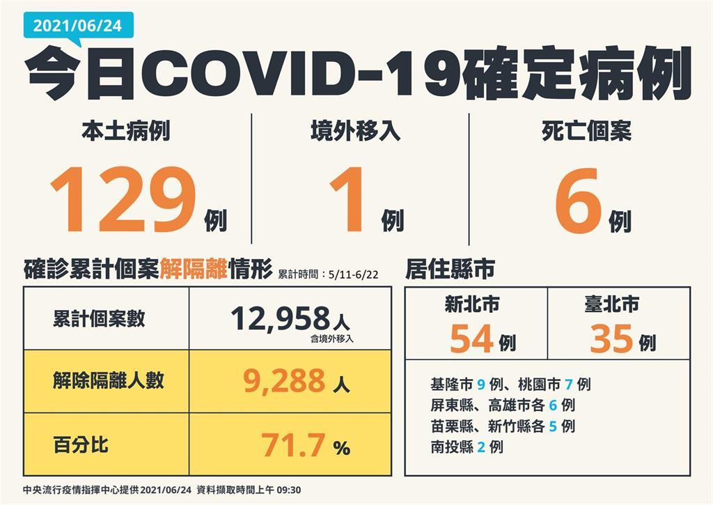 快新聞/本土再增129例!新北54、台北35 死亡6人