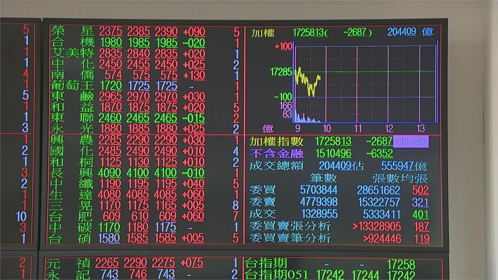 大型權值股持續疲軟  台股平盤震盪收跌近50點