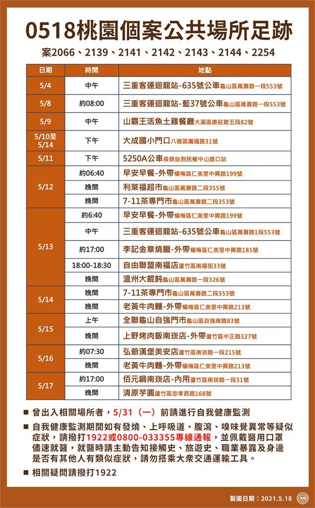 快新聞/桃園公布近兩日本土確診者足跡 含三重客運、搭台鐵往返內壢萬華