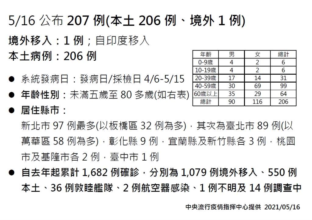快新聞/本土新增206例「新北97例」占最多! 板橋32例、萬華58例