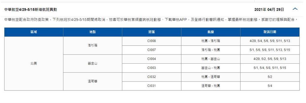 快新聞/機師確診案擴大! 華航宣布:即起至5/15取消飛美加12航班