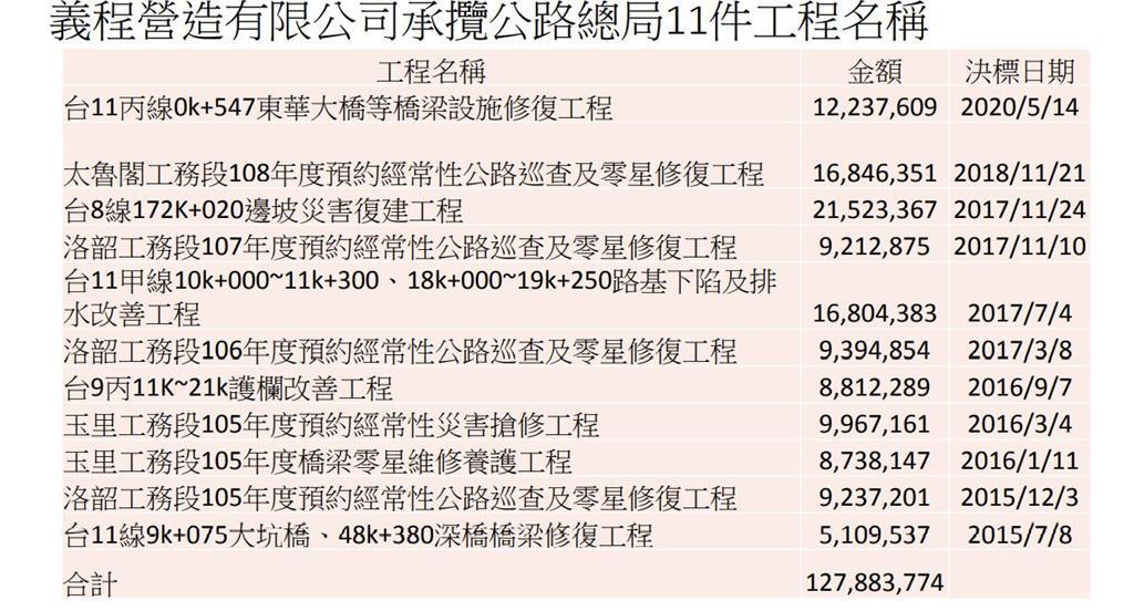 快新聞/義程工業社承攬台鐵、公路總局17件工程 金額達1.42億元