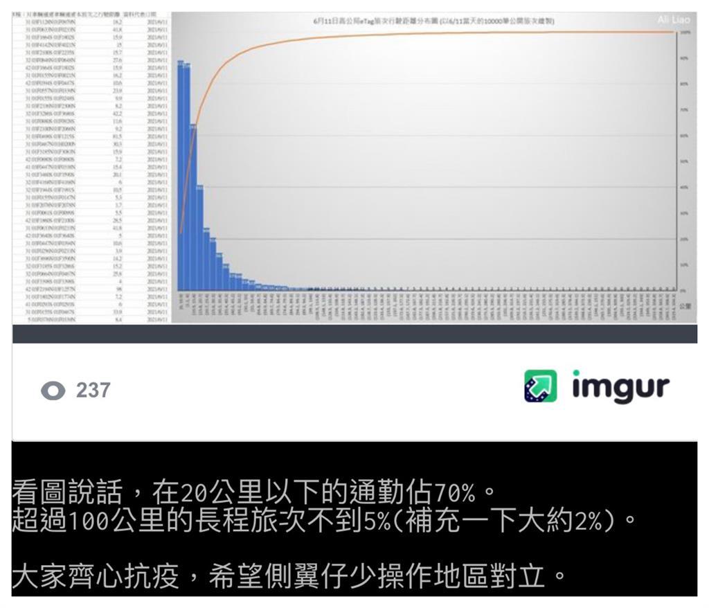 國道塞爆!神人曝數據「70%通勤族」揭真相 網怒:說返鄉車潮的真瞎