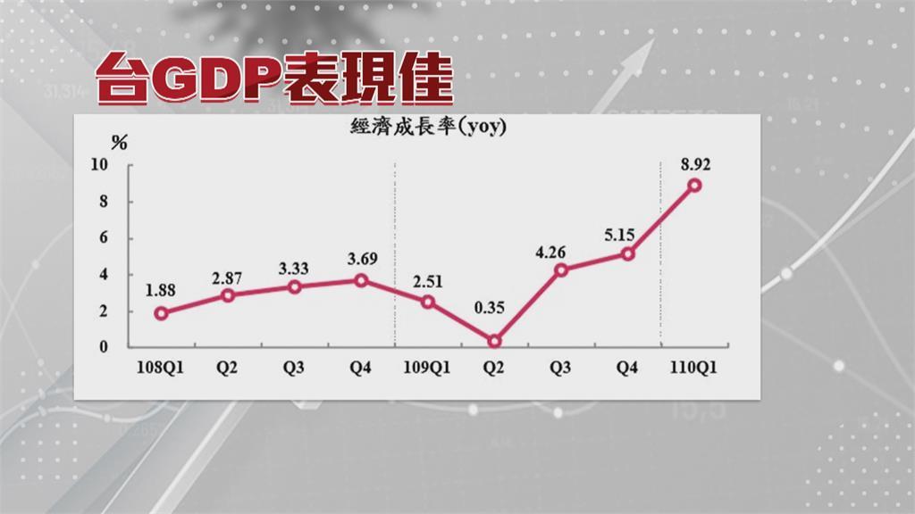 無畏疫情!今年GDP逆勢上修達5.46% 再創新高