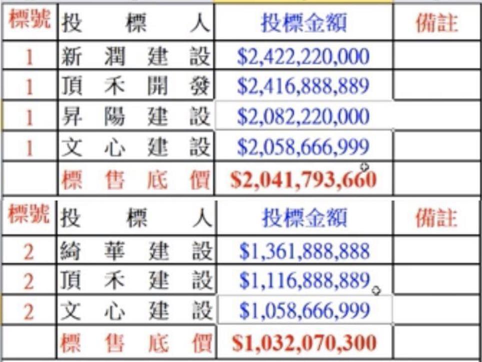 國防部37.8億賣台大旁瑠公圳精華地