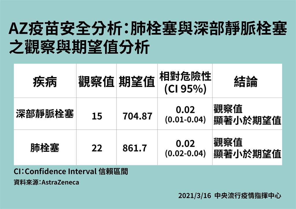 快新聞/AZ疫苗傳血栓事件延燒 李秉穎提數據:血栓與疫苗接種並無直接因果關係