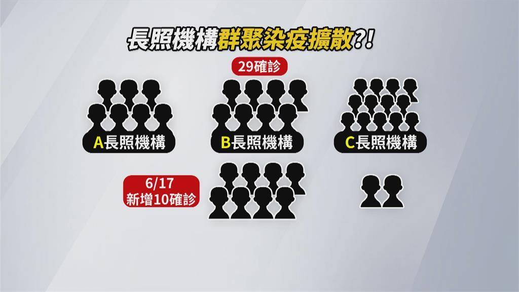 新竹縣增10例!「皆為竹東長照機構」 3家累計39人染疫