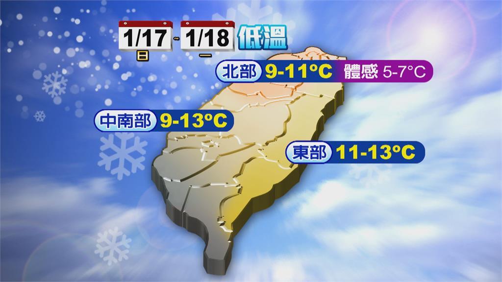 冬陽只到週五! 強烈冷氣團明午來襲 北台下探7度