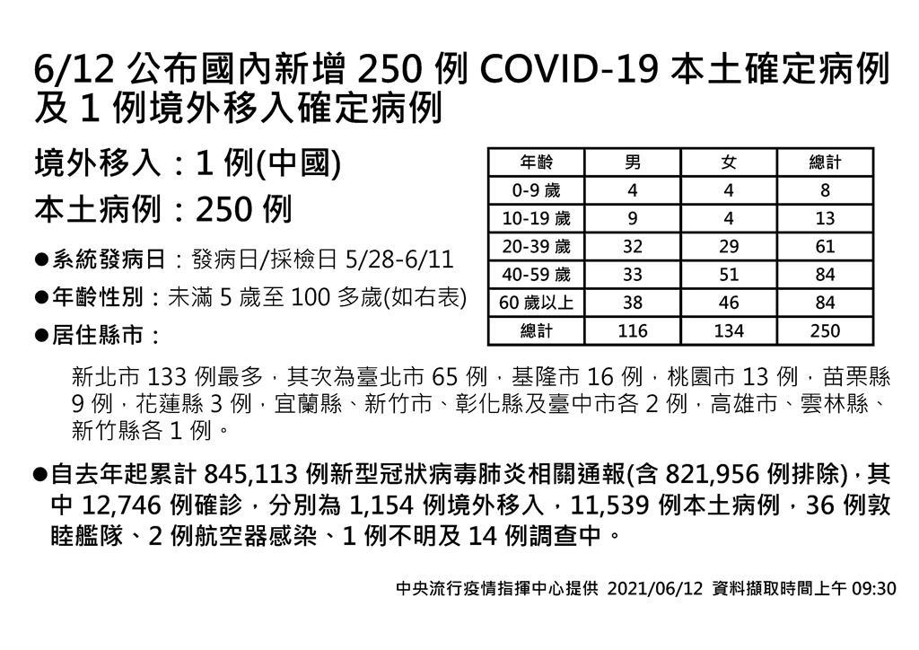 快新聞/新增250例本土、26死! 新北133例 苗栗降至9例